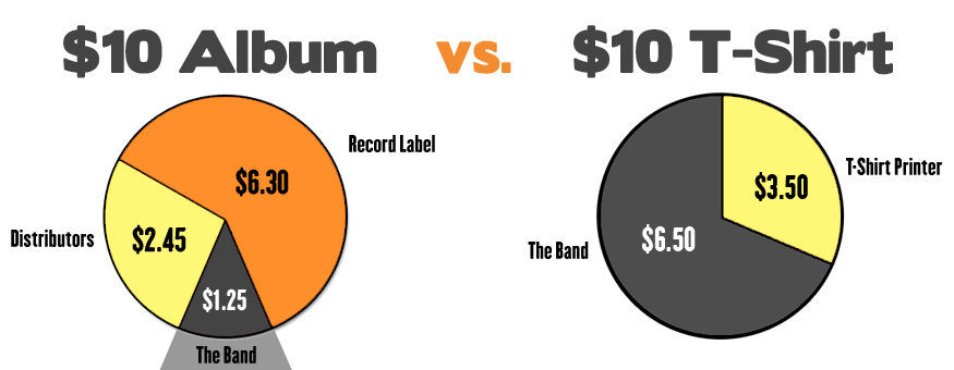 Album Sales vs. Merch Sales